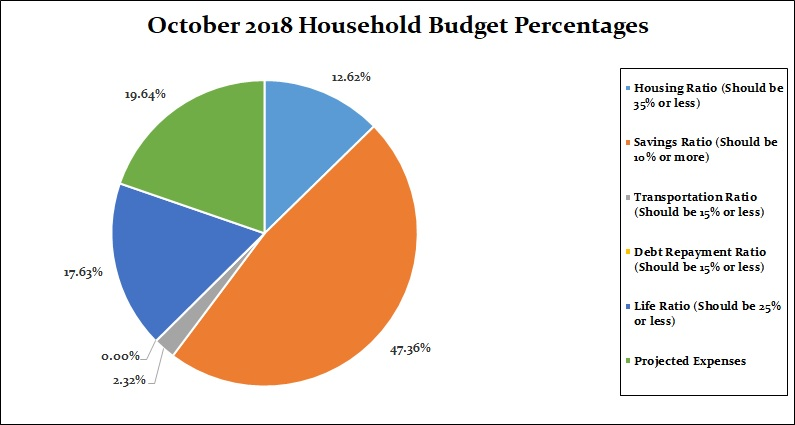 October 2018 Household Percentages