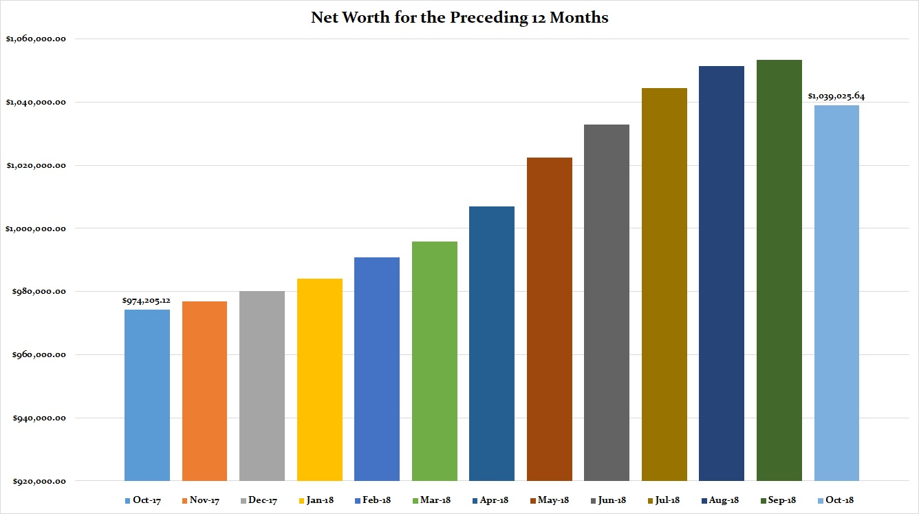 October 2018 Preceding 12 Months Net WorthOctober 2018 Preceding 12 Months Net Worth