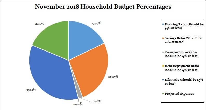 November 2018 Household Percentages