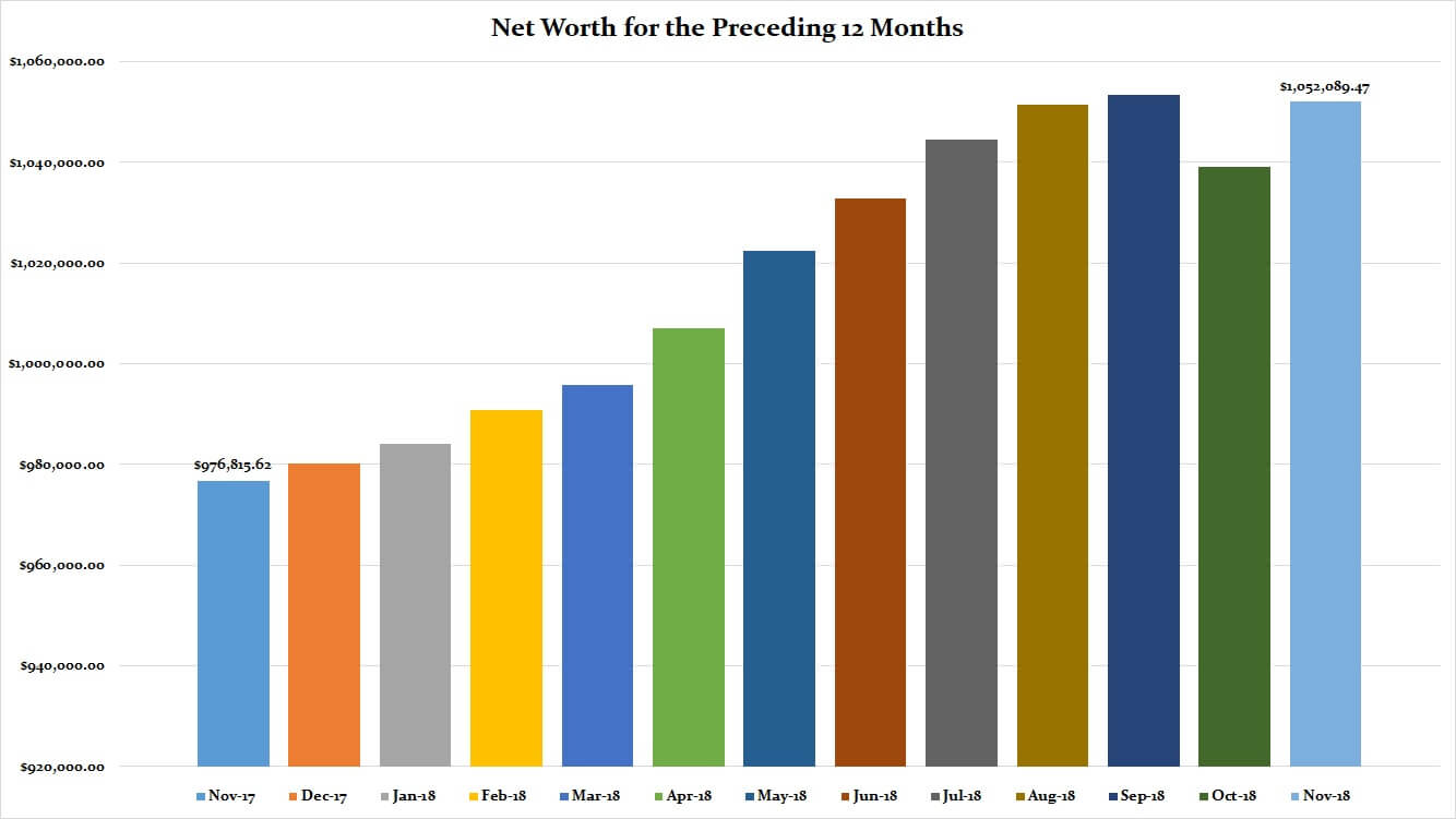 November 2018 Preceding 12 Months Net Worth