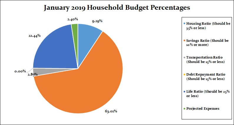 January 2019 Household Percentages