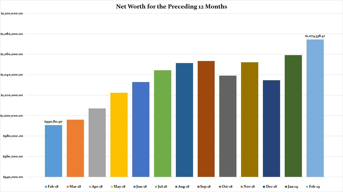 February 2019 Preceding 12 Months Net Worth