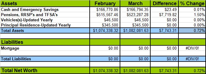 March 2019 Net Worth Losses and Gains