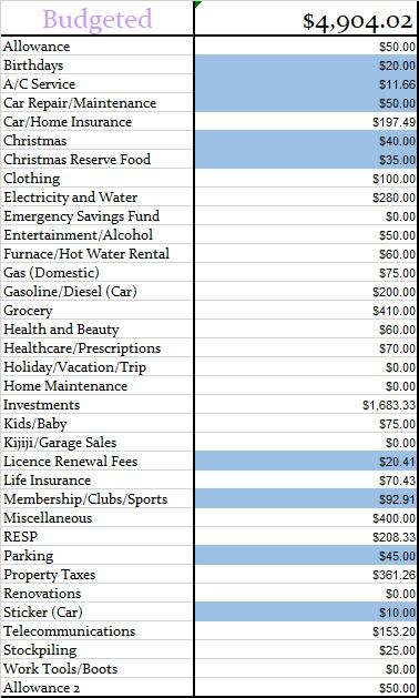 Monthly Budget Excel Spreadsheet Canadian Budget Binder