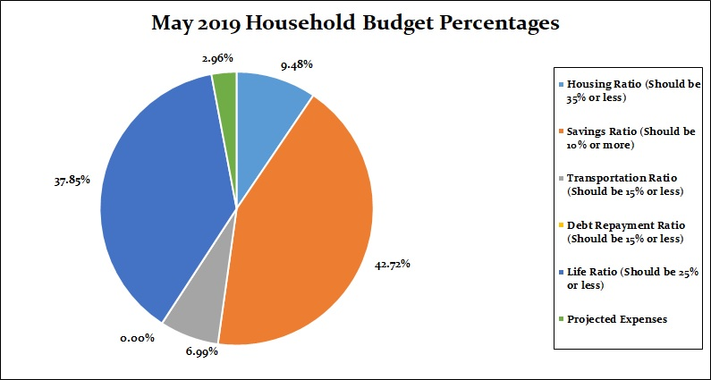 May 2019 Household budget Percentages