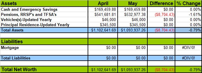 Building Wealth Net Worth Update