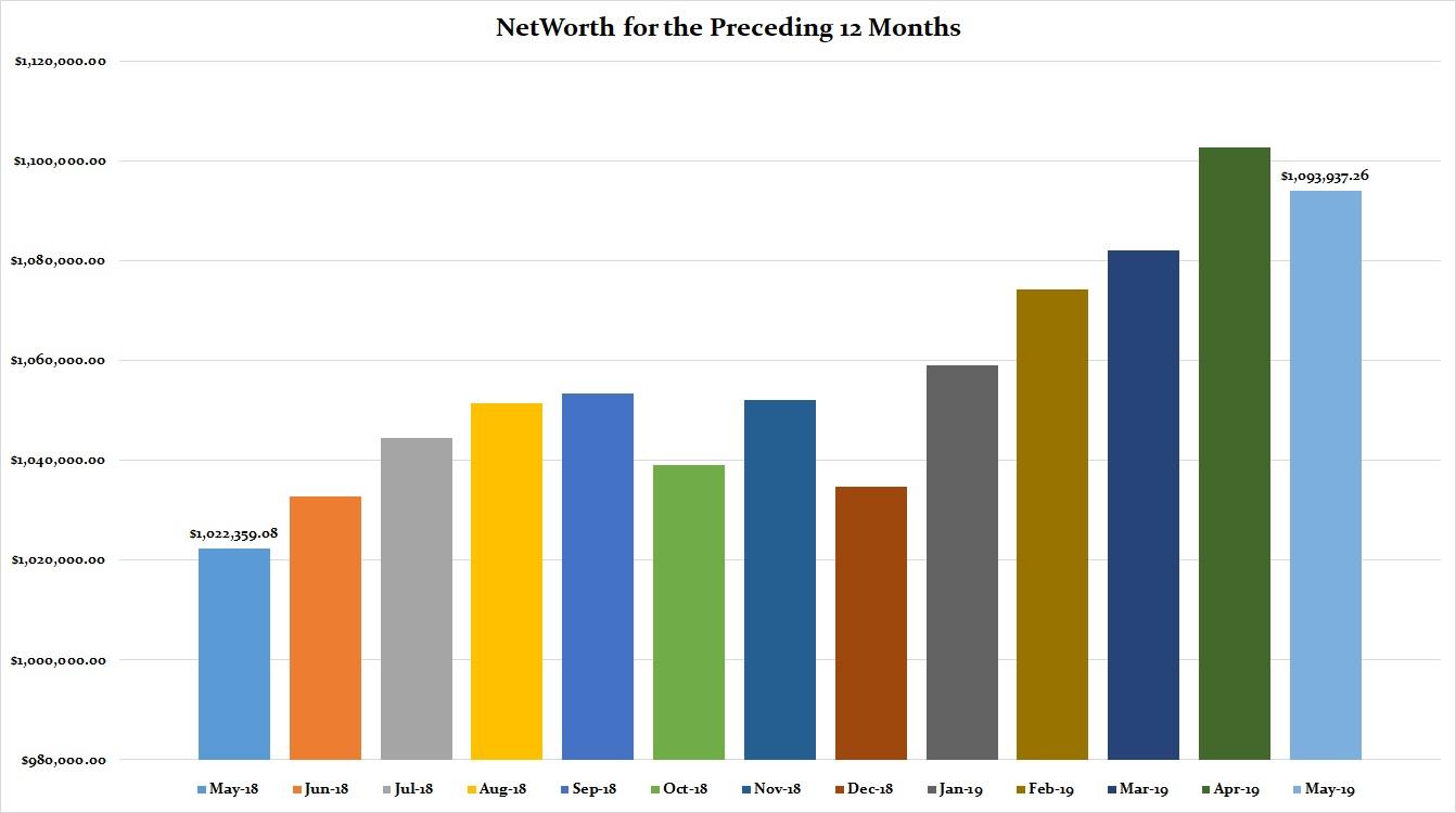 May 2019 Preceding 12 Months Net Worth