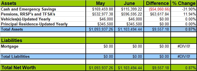 June 2019 Net Worth Losses and Gains