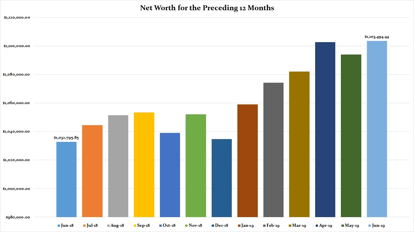 June 2019 Preceding 12 Months Net Worth