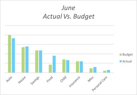 actual vs budget Bre June 2019