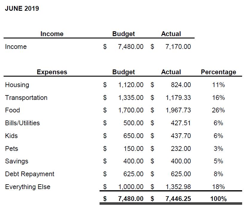 june 2019 budget Andrea