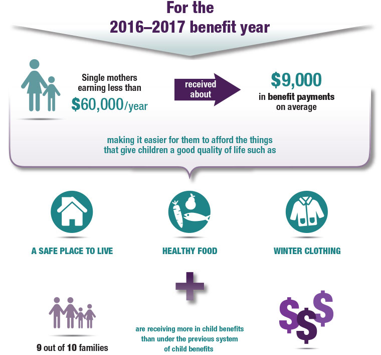 Canada-Child-Benefit Stats