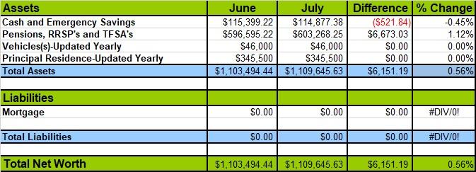 July 2019 Net Worth Chart