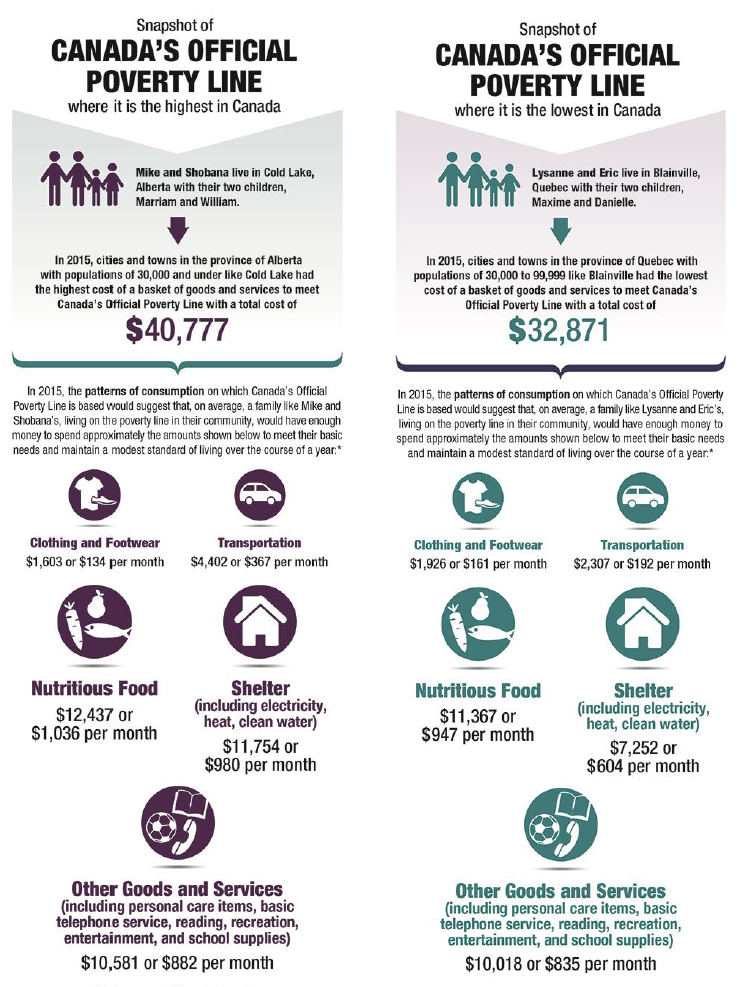 canada-official-poverty-line-components