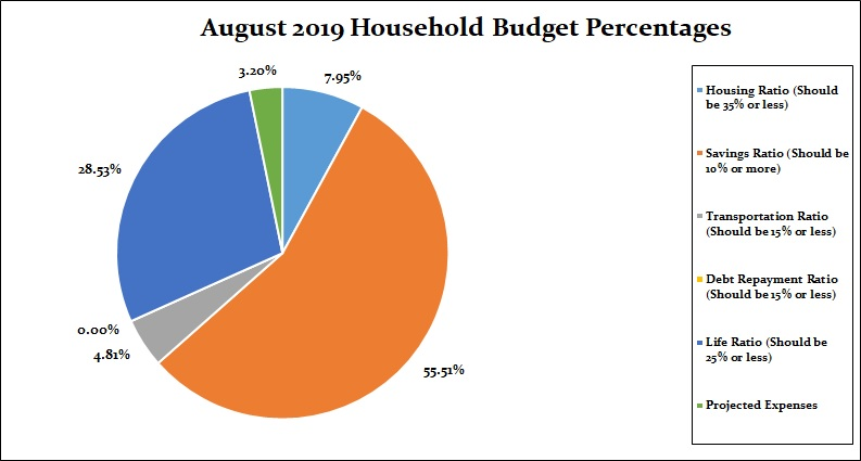 monthly budget percentages