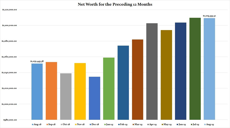2019 Preceding 12 Months Net Worth