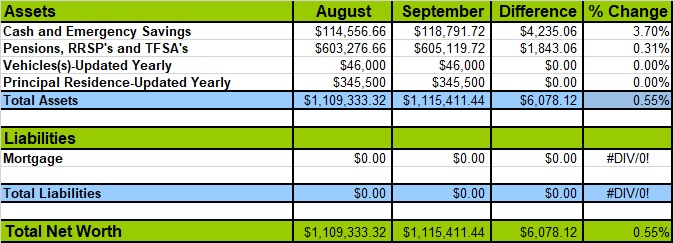 September 2019 Net Worth Losses and Gains
