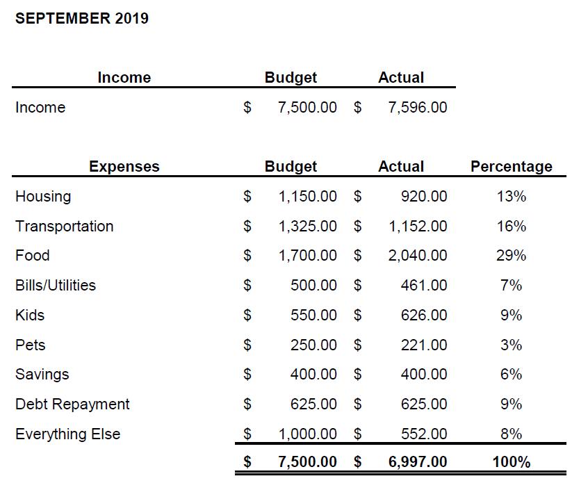 September actual budget