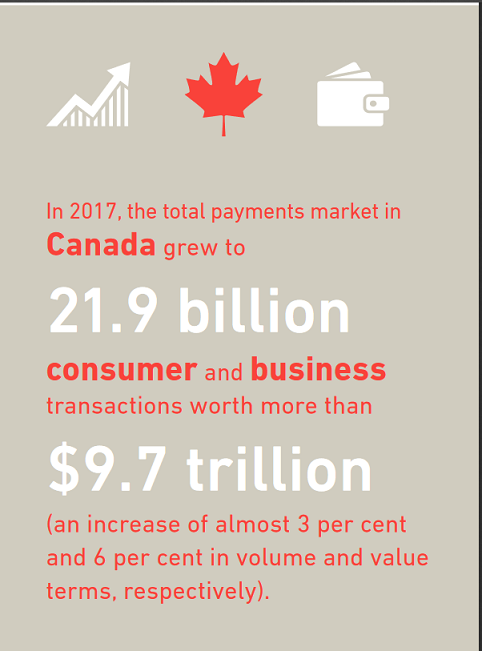 Canada Payment Market