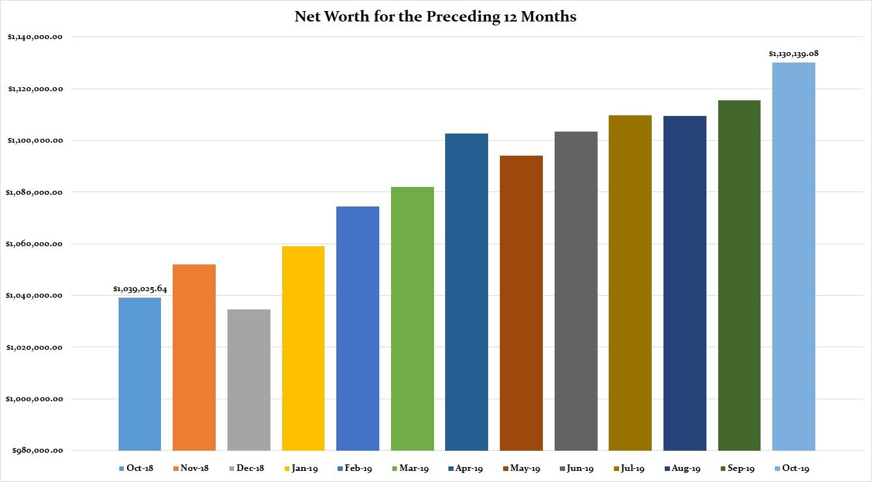 October 2019 Preceding 12 Months Net Worth