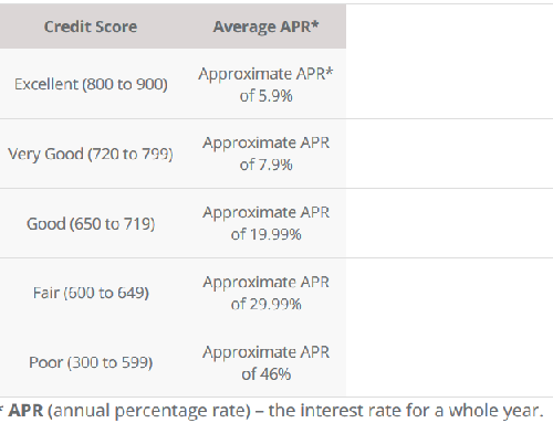 Canadian Loans based on Credit Score Smarter Loans Canada