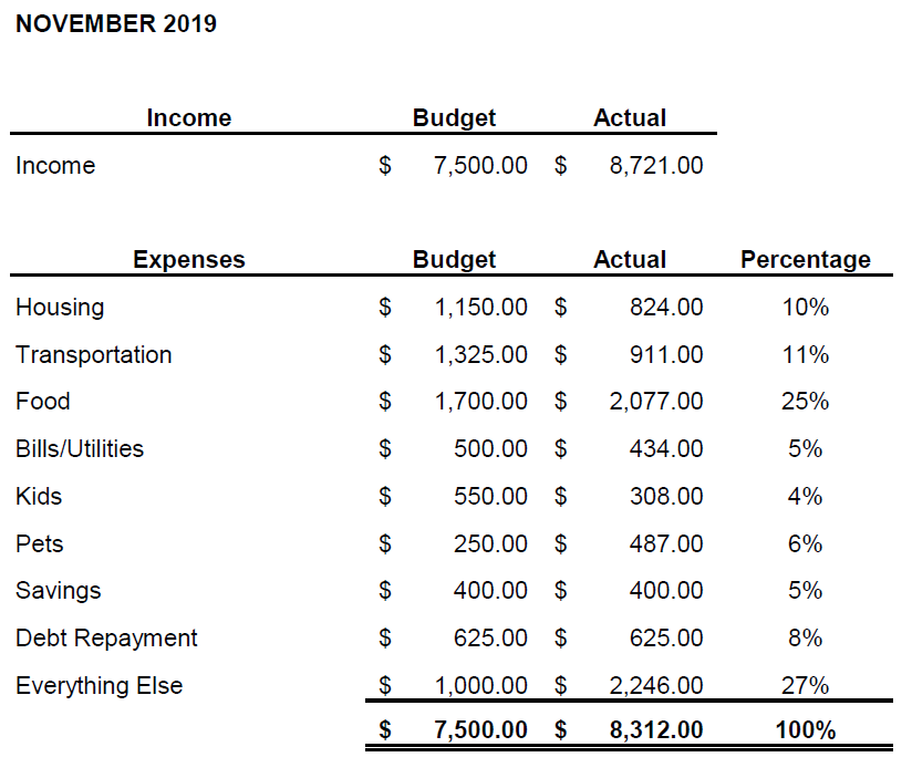 November 2019 Budget Challenge Update Bre