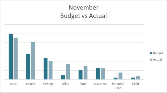 November 2019 Budget Challenge Update