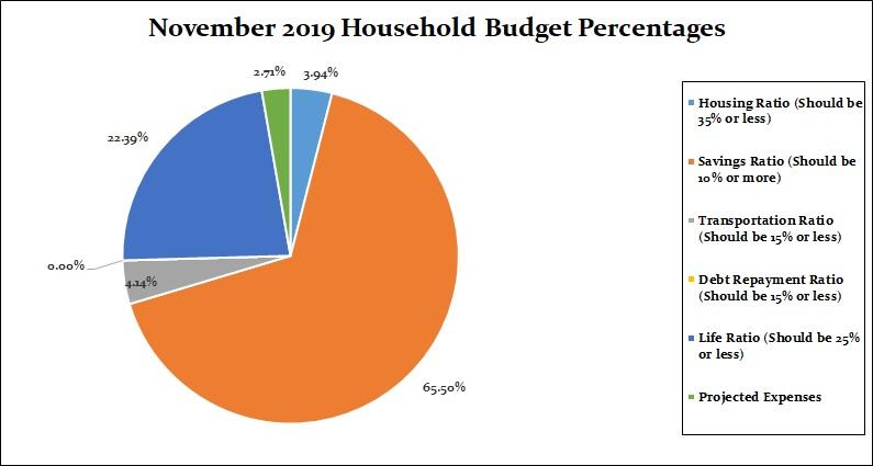 November 2019 Household Percentages