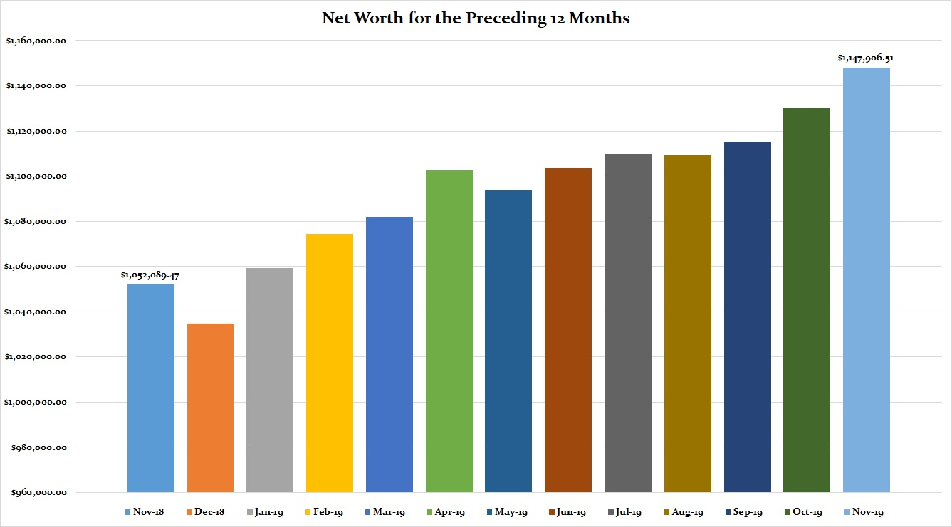 November 2019 Preceding 12 Months Net Worth