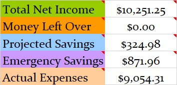 December Net Income
