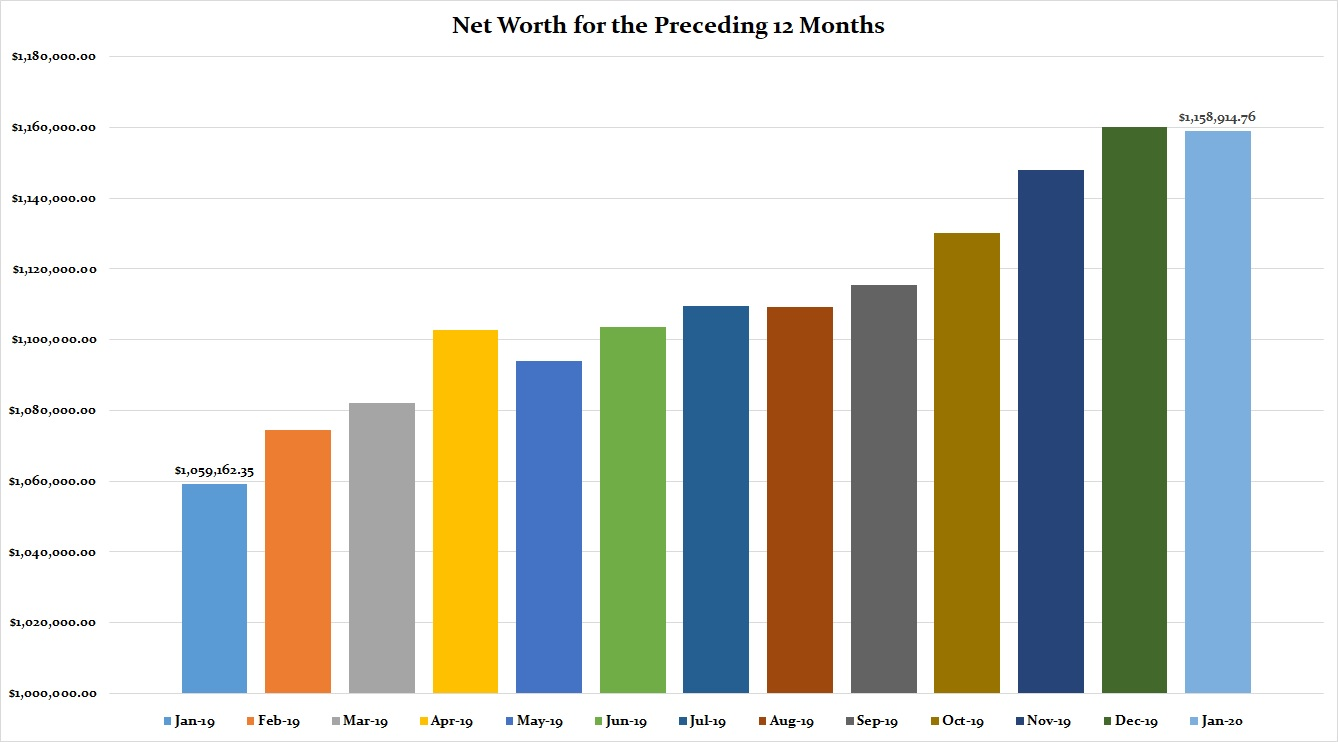 Net Worth Tracking