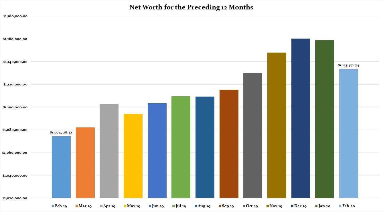 Net Worth Chart