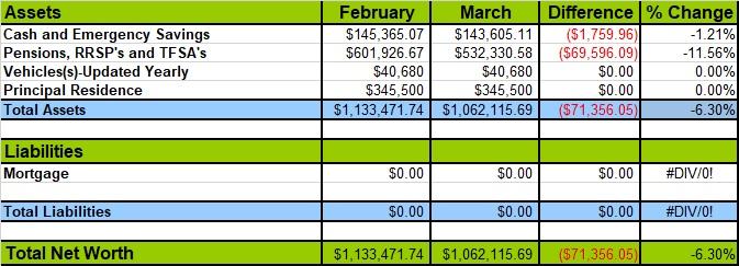 Net Worth Update March