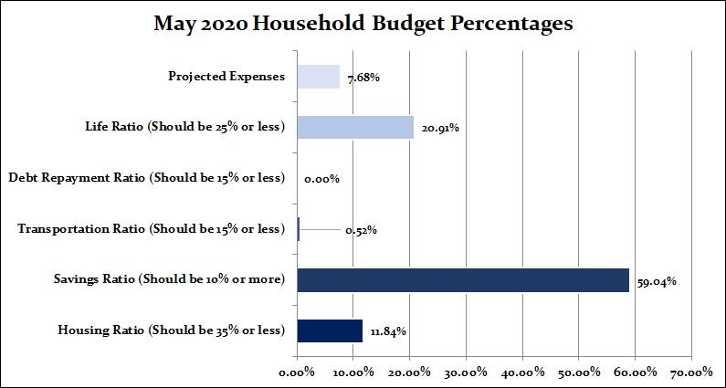 Porcentagem do orçamento