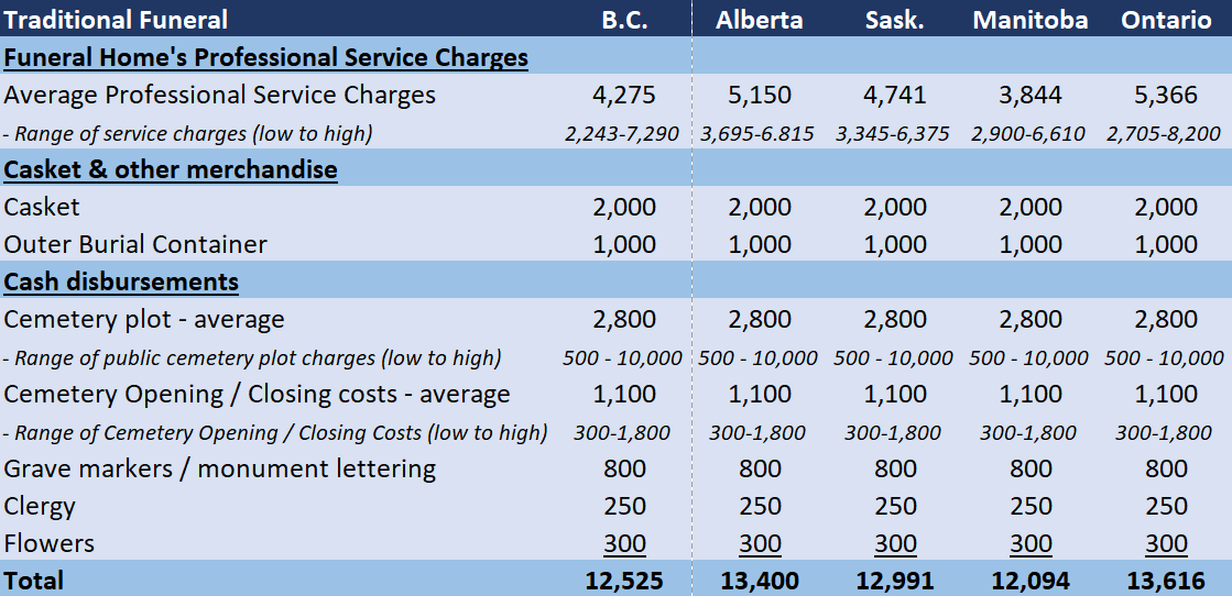 funeral costs Canada