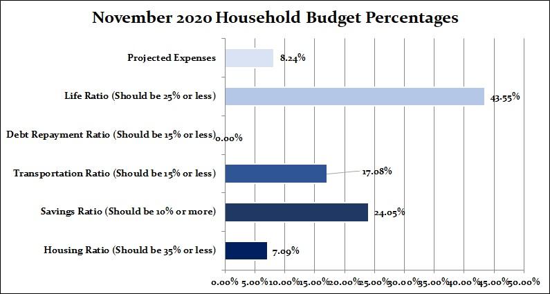 home budget percentages