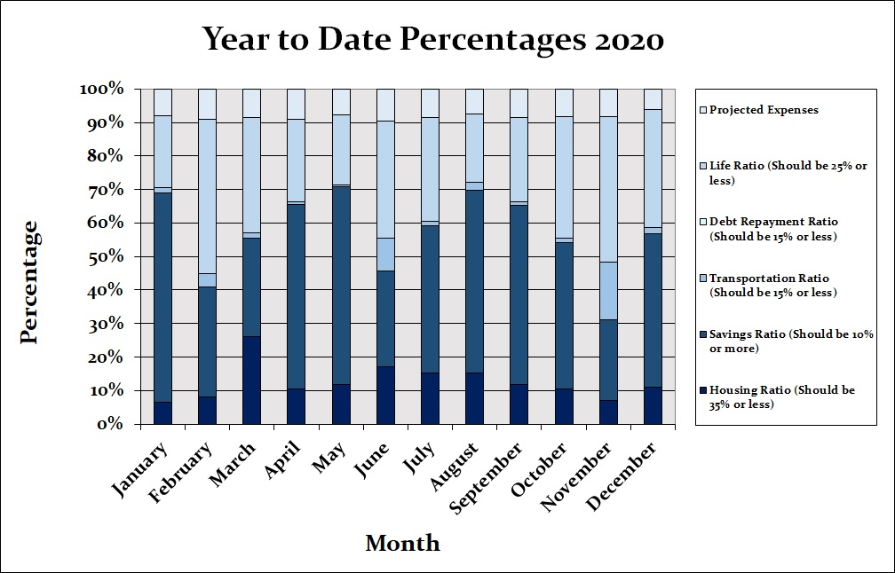 Year to Date Net worth 2020 chart