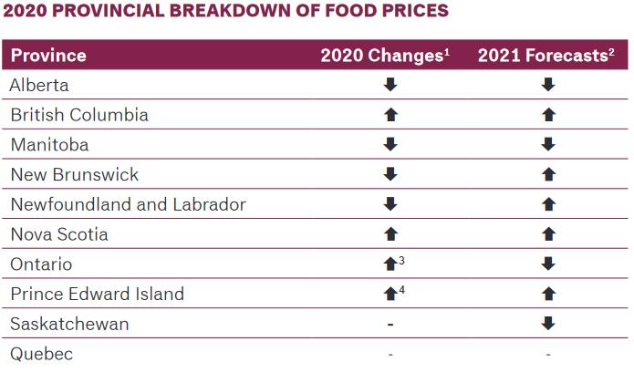 Canada Food Repor 2021