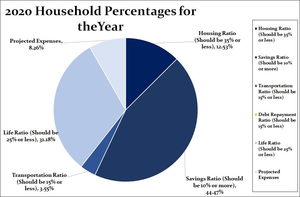 2020 household expense chart
