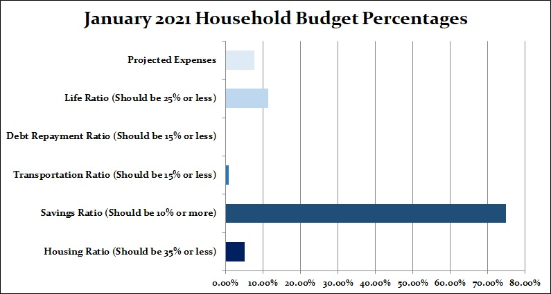 household percentages budget
