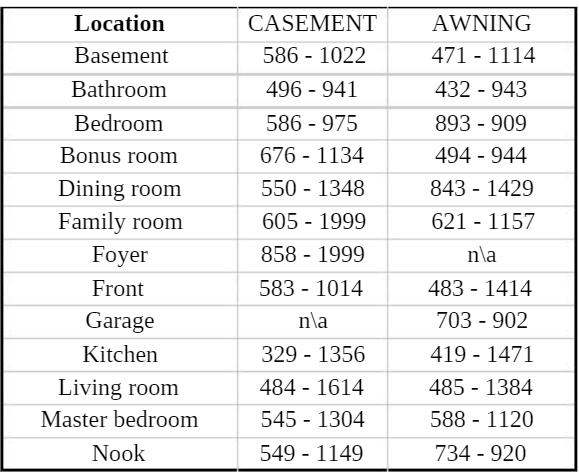 window replacement locations