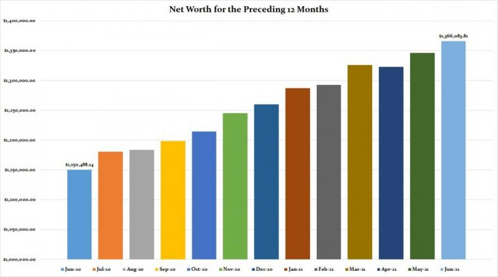 Net Worth Bar Graph showing increases and decreases of our financial health.