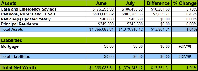 Canadian Budget Binder Net Worth Losses And Gains July 2021