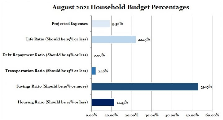 August 2021 Budget Percentages Income Report CBB