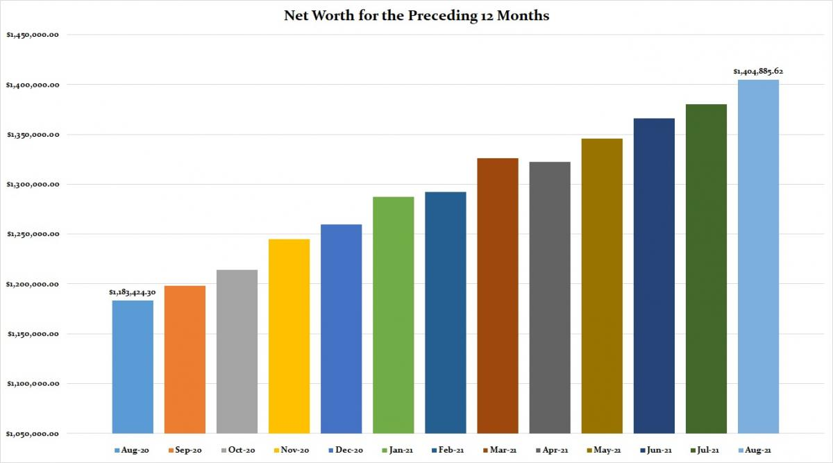 Our Net Worth For The Preceding Twelve Months